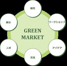 GM21_WEB_出展募集_マーケット構成
